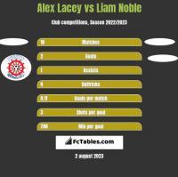 Alex Lacey vs Liam Noble h2h player stats