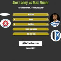 Alex Lacey vs Max Ehmer h2h player stats