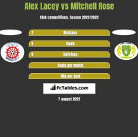 Alex Lacey vs Mitchell Rose h2h player stats