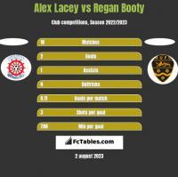 Alex Lacey vs Regan Booty h2h player stats