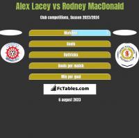 Alex Lacey vs Rodney MacDonald h2h player stats