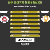 Alex Lacey vs Tennai Watson h2h player stats