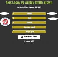 Alex Lacey vs Ashley Smith-Brown h2h player stats