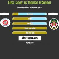 Alex Lacey vs Thomas O'Connor h2h player stats