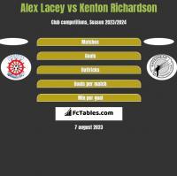 Alex Lacey vs Kenton Richardson h2h player stats