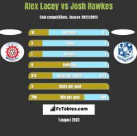 Alex Lacey vs Josh Hawkes h2h player stats