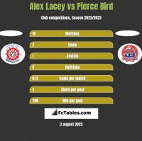 Alex Lacey vs Pierce Bird h2h player stats