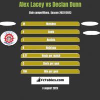Alex Lacey vs Declan Dunn h2h player stats