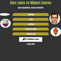 Alex Lopez vs Miguel Linares h2h player stats