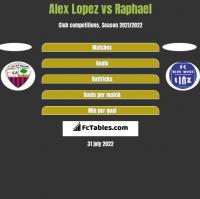 Alex Lopez vs Raphael h2h player stats