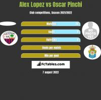 Alex Lopez vs Oscar Pinchi h2h player stats
