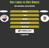 Alex Lopez vs Alex Blanco h2h player stats