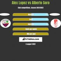 Alex Lopez vs Alberto Soro h2h player stats