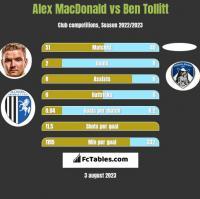 Alex MacDonald vs Ben Tollitt h2h player stats