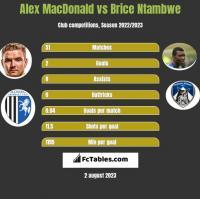 Alex MacDonald vs Brice Ntambwe h2h player stats