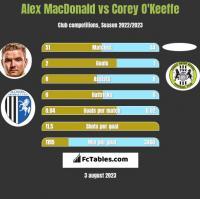 Alex MacDonald vs Corey O'Keeffe h2h player stats