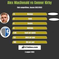 Alex MacDonald vs Connor Kirby h2h player stats