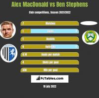 Alex MacDonald vs Ben Stephens h2h player stats