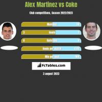 Alex Martinez vs Coke h2h player stats
