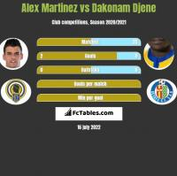 Alex Martinez vs Dakonam Djene h2h player stats