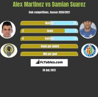 Alex Martinez vs Damian Suarez h2h player stats