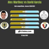 Alex Martinez vs David Garcia h2h player stats