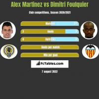 Alex Martinez vs Dimitri Foulquier h2h player stats