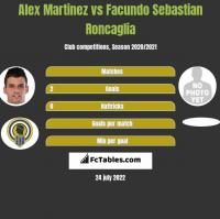 Alex Martinez vs Facundo Sebastian Roncaglia h2h player stats