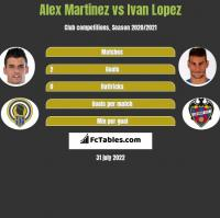 Alex Martinez vs Ivan Lopez h2h player stats