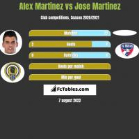 Alex Martinez vs Jose Martinez h2h player stats