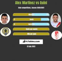 Alex Martinez vs Quini h2h player stats