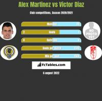 Alex Martinez vs Victor Diaz h2h player stats