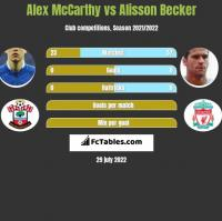 Alex McCarthy vs Alisson Becker h2h player stats