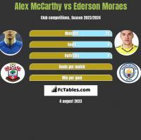 Alex McCarthy vs Ederson Moraes h2h player stats