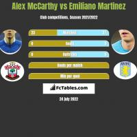 Alex McCarthy vs Emiliano Martinez h2h player stats