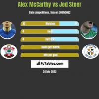 Alex McCarthy vs Jed Steer h2h player stats