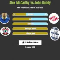 Alex McCarthy vs John Ruddy h2h player stats