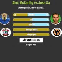 Alex McCarthy vs Jose Sa h2h player stats