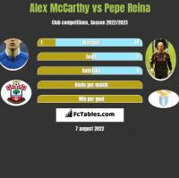 Alex McCarthy vs Pepe Reina h2h player stats