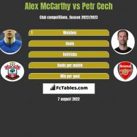 Alex McCarthy vs Petr Cech h2h player stats