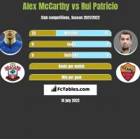 Alex McCarthy vs Rui Patricio h2h player stats