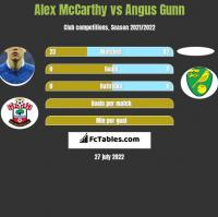 Alex McCarthy vs Angus Gunn h2h player stats
