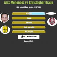 Alex Menendez vs Christopher Braun h2h player stats