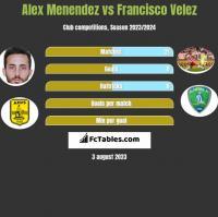 Alex Menendez vs Francisco Velez h2h player stats