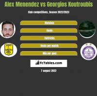 Alex Menendez vs Georgios Koutroubis h2h player stats