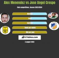 Alex Menendez vs Jose Angel Crespo h2h player stats