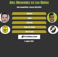 Alex Menendez vs Leo Matos h2h player stats