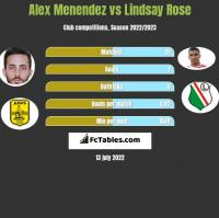 Alex Menendez vs Lindsay Rose h2h player stats