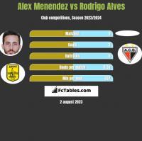 Alex Menendez vs Rodrigo Alves h2h player stats