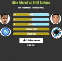 Alex Meret vs Emil Audero h2h player stats